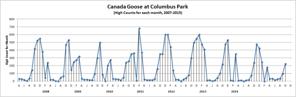 ColumbusGooseCounts2007-2015