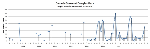 DouglasGooseCounts2007-2015